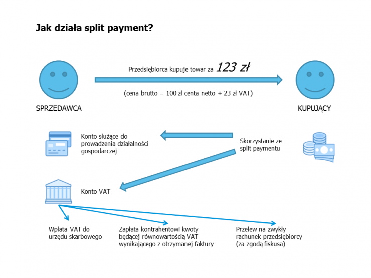 Jak działa split payment? - Love Finance
